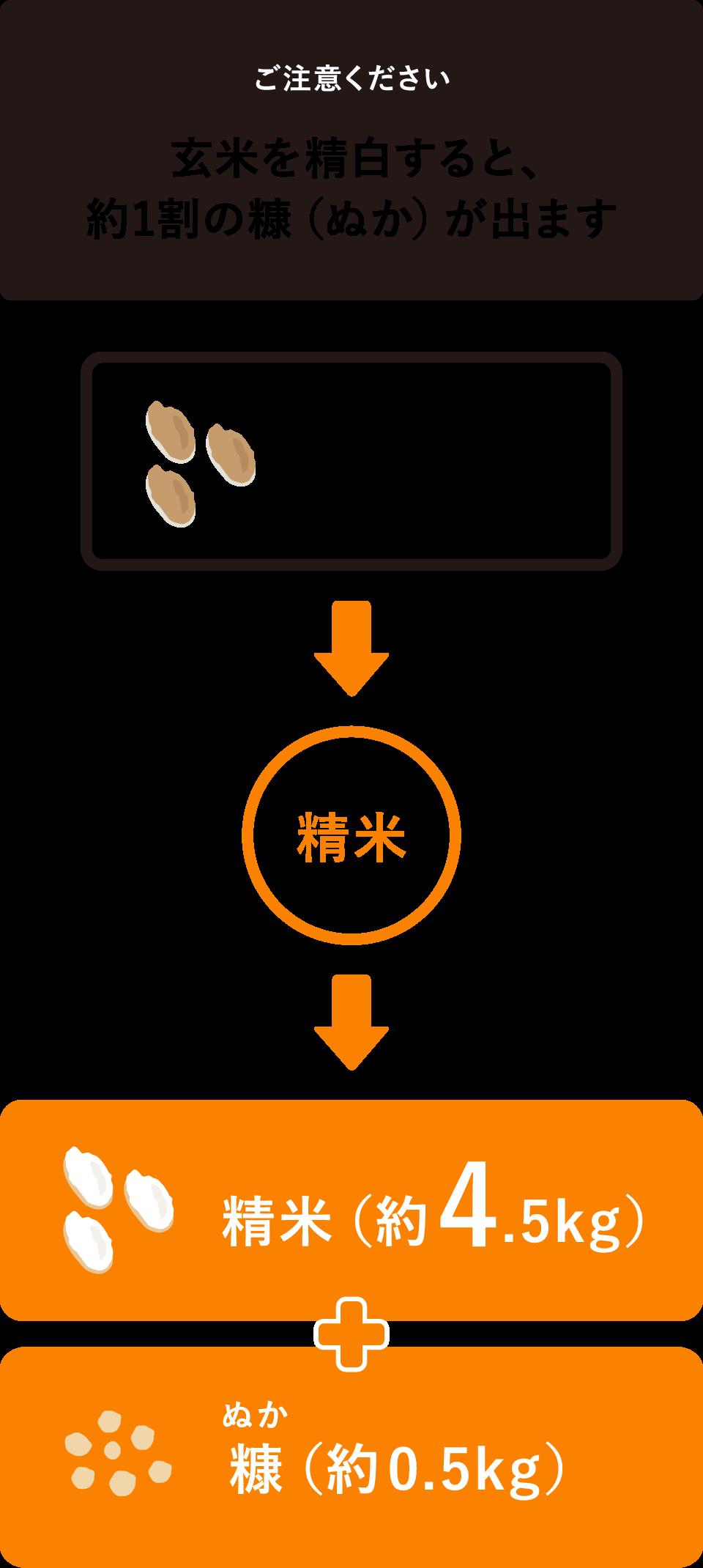【ご注意ください】玄米を精白すると、約1割の糠(ぬか)が出ます